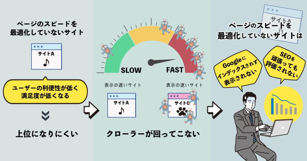 ページスピードが最適化されたサイト