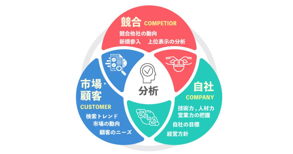 競合調査はSEO観点から重要